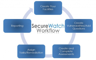Infographic of SecureWatch workflow