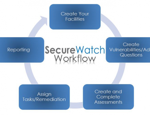 Risk Management Process: Security Analysis Methodology in SecureWatch