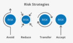 The four risk strategies.