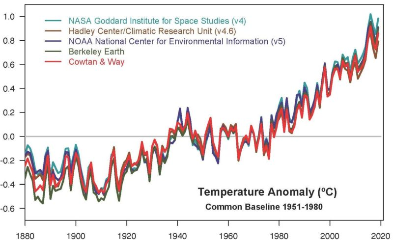 NASA temperature increase