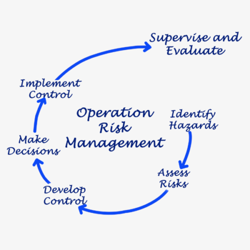 Operational Risk Management Cycle